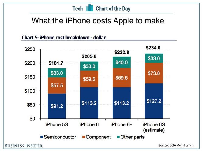 iphone-6s-cost-apple-