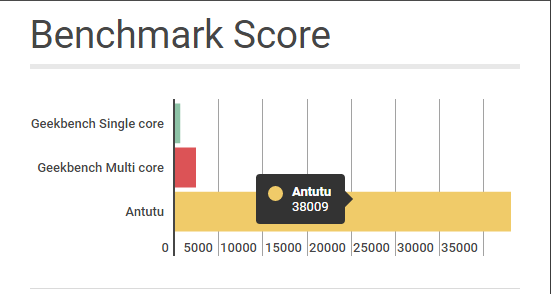 benchmark-score-of-gionee-s6s