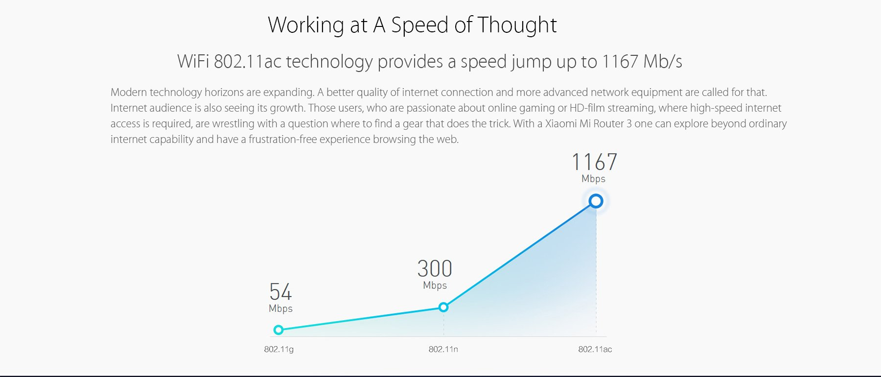 WiFi ac technology provides a speed jump upto 1167Mb/s