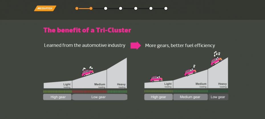 tri-cluster in x20