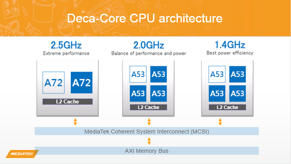 helio x20 soc architecture