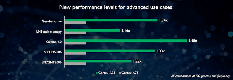 Snapdragon 845 gadgetbyte nepal a75 performance benchmark