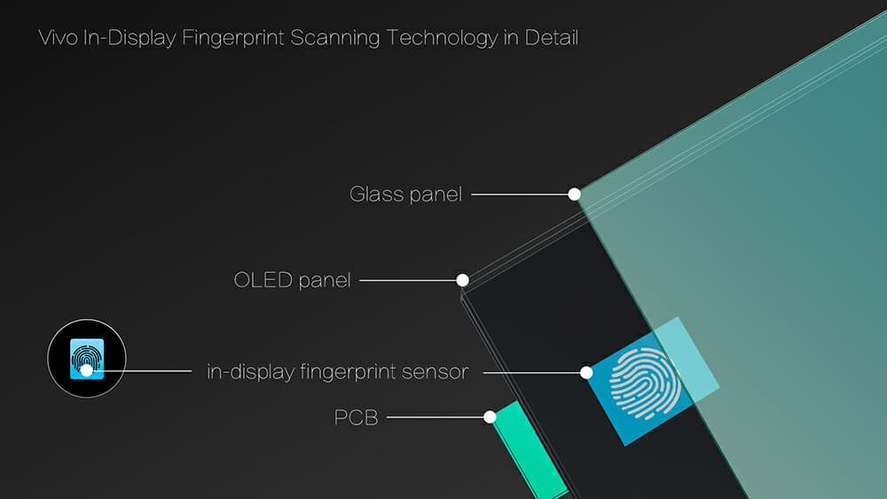 vivo fingerprint sensor in display ces 2018