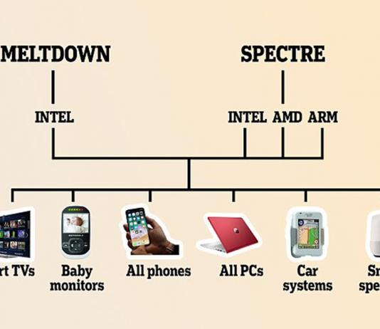spectre meltdown threats solution
