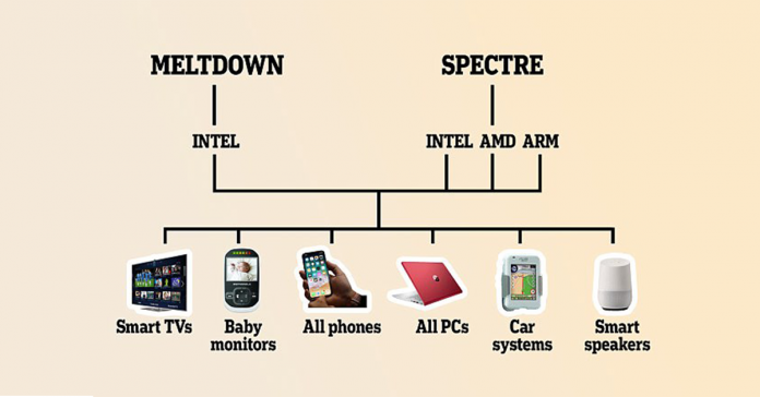 spectre meltdown threats solution