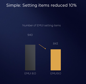 settings  decrease in emui 9.0