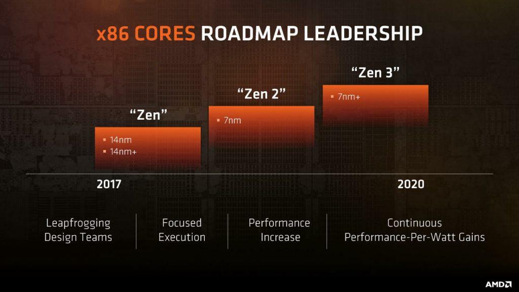 AMD Zen 2 Architecture