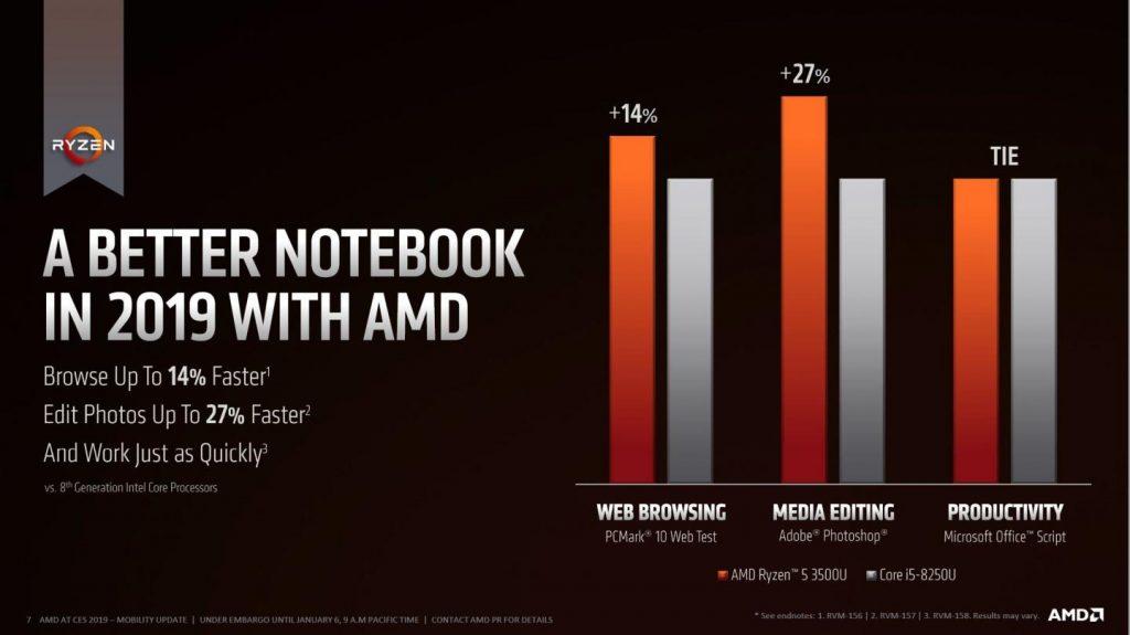 Mobile AMD Ryzen 3000