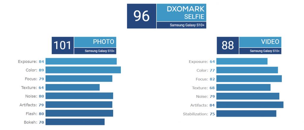 Samsung Galaxy S10+ Front camera DxOMark score