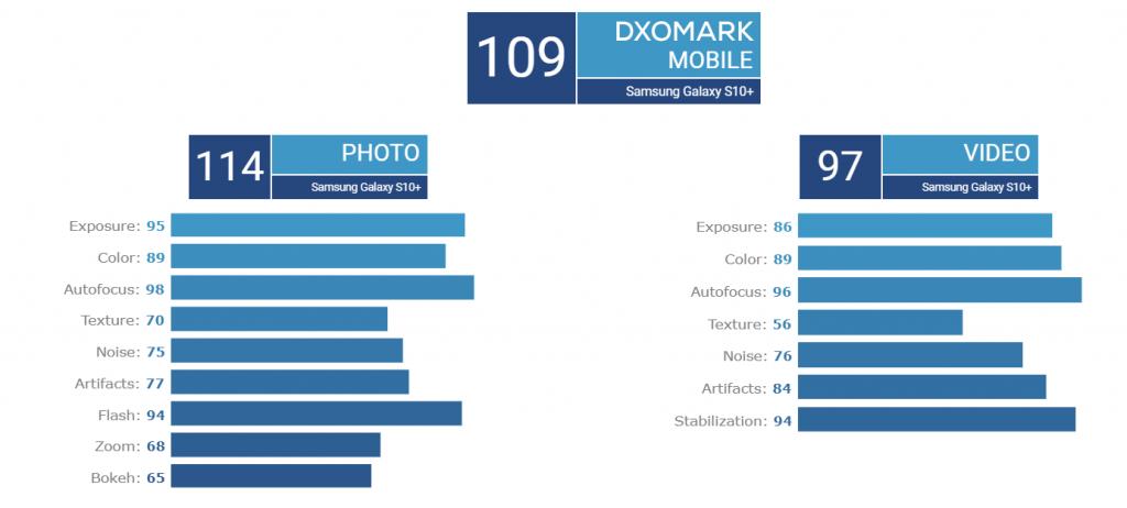 Samsung Galaxy S10+ Rear camera DxOMark score