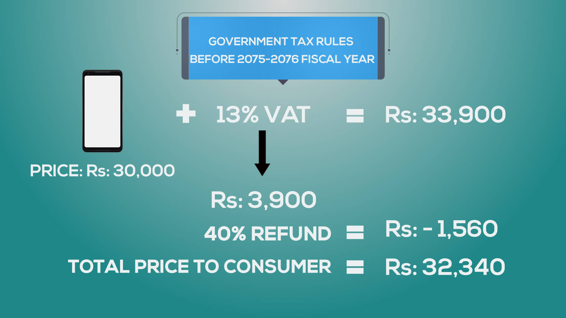 smartphone expensive reason tax increment before