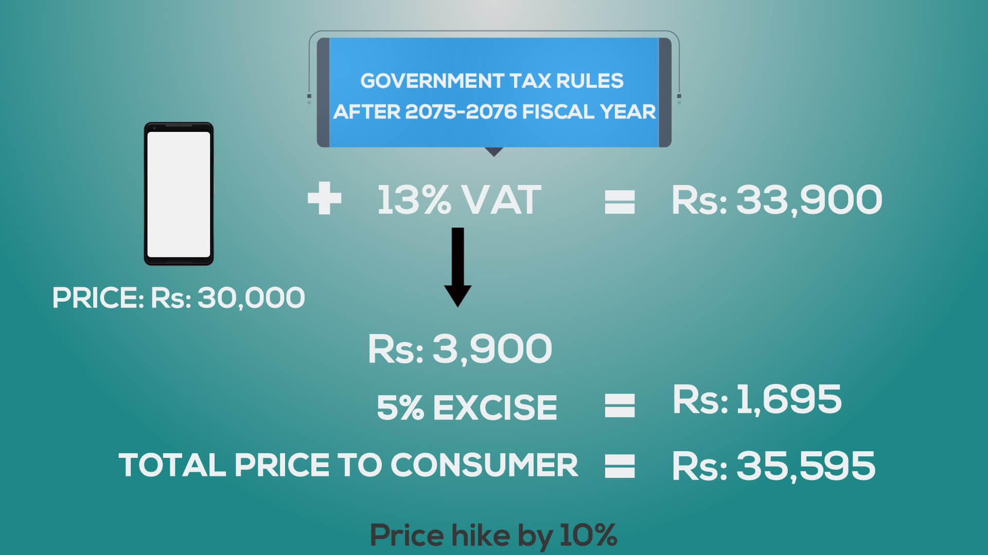 smartphone expensive reason tax increment after