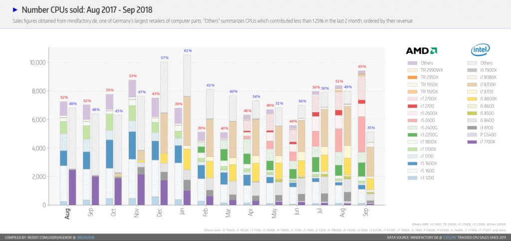 Intel AMD sales number
