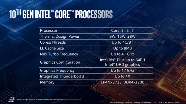 Intel 10th Gen CPU