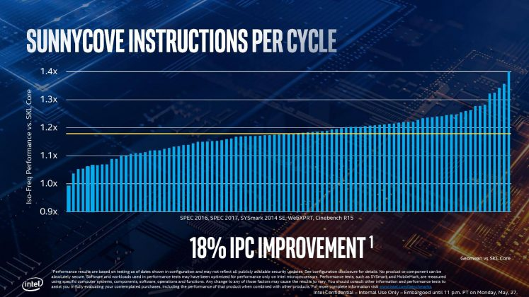 Intel IPC improvement