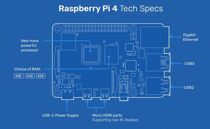 raspberry pi 4 internals
