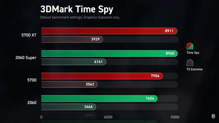 3D Mark TimeSpy