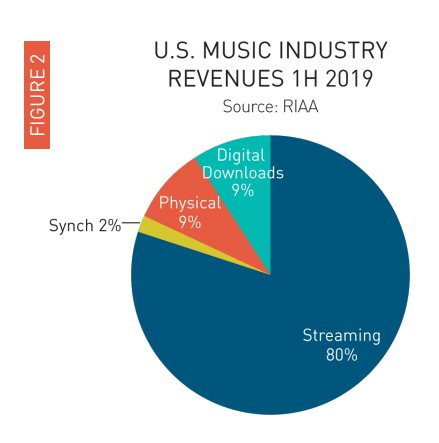 US music industry revenue in first half of 2019.