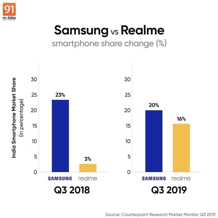 samsung vs realme 2019 market share