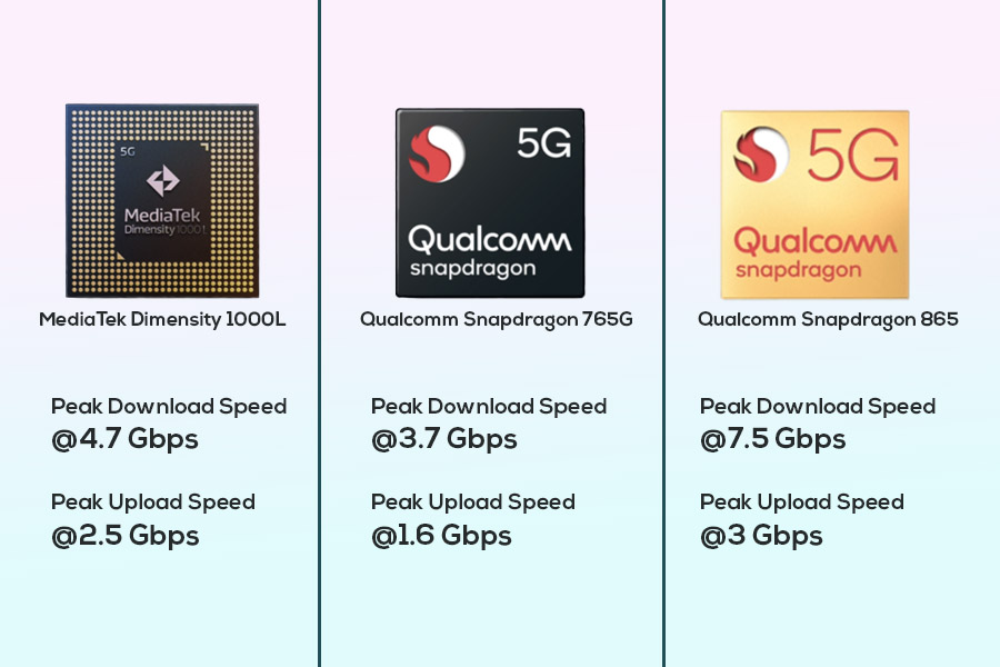 Dimensity 1000L vs Snapdragon 765G vs Snapdragon 865 - Peak download and upload speeds