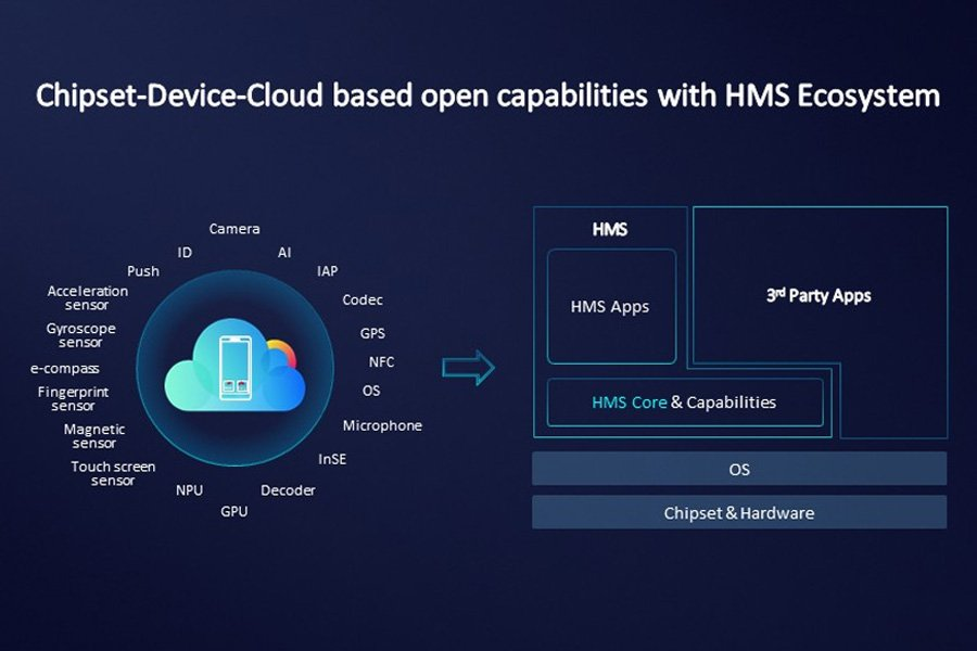 Huawei Mobile Services (HMS) Ecosystem
