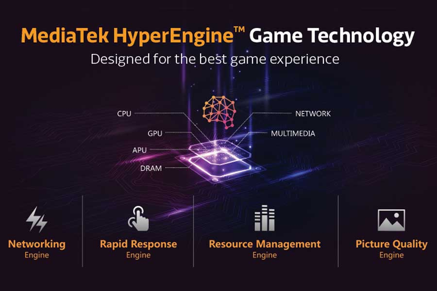 Mediatek HyperEngine Game Technology