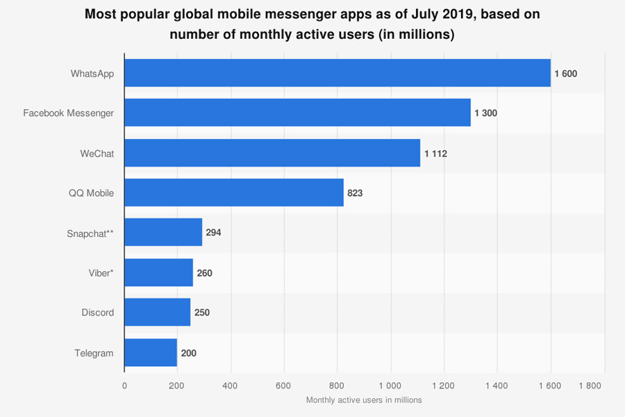 popular global messenger apps - WhatsApp, Facebook Messenger, WeChat, QQ Mobile, Snapchat, Viber, Discord, Telegram