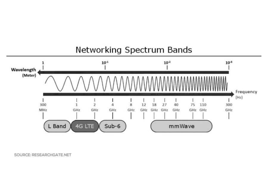 Networking Spectrum Bands - L Band, 4G LTE, Sub-6GHz, mmWave