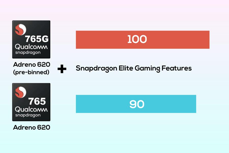 Snapdragon GPU - Adreno 620 765G vs Adreno 620 720