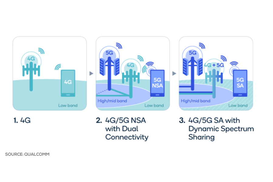 Standalone (SA) and Non-standalone (NSA) modes of 5G