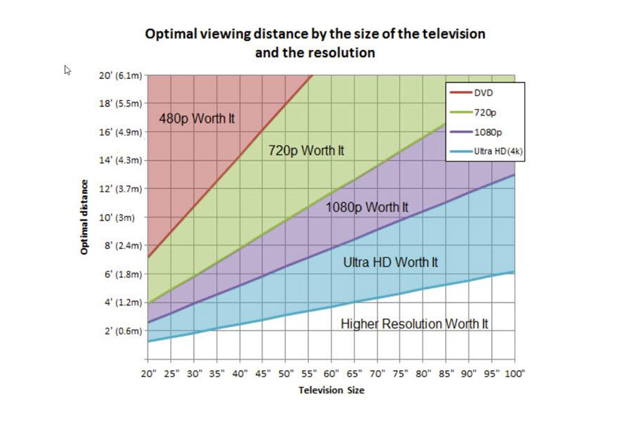 Optimal TV viewing distance - TV buying guide