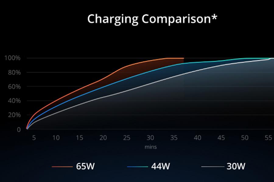 Realme X50 Pro charging comparison