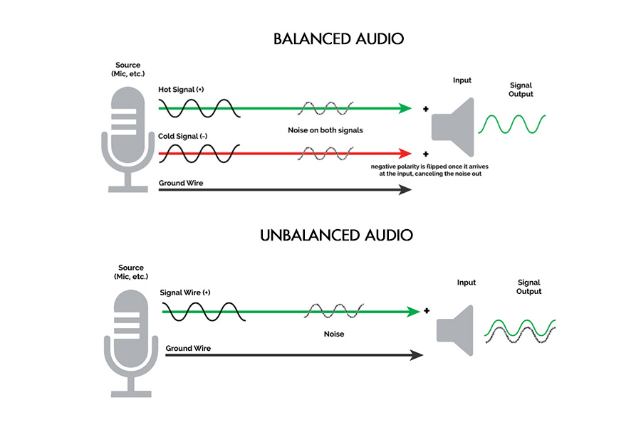 Balanced vs Unbalanced Audio