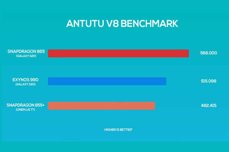 Samsung Galaxy S20, S20+ - Benchmark scores