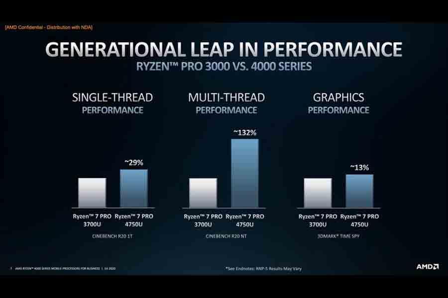 AMD Ryzen Pro 4000 vs 3000 specs price nepal launch availability
