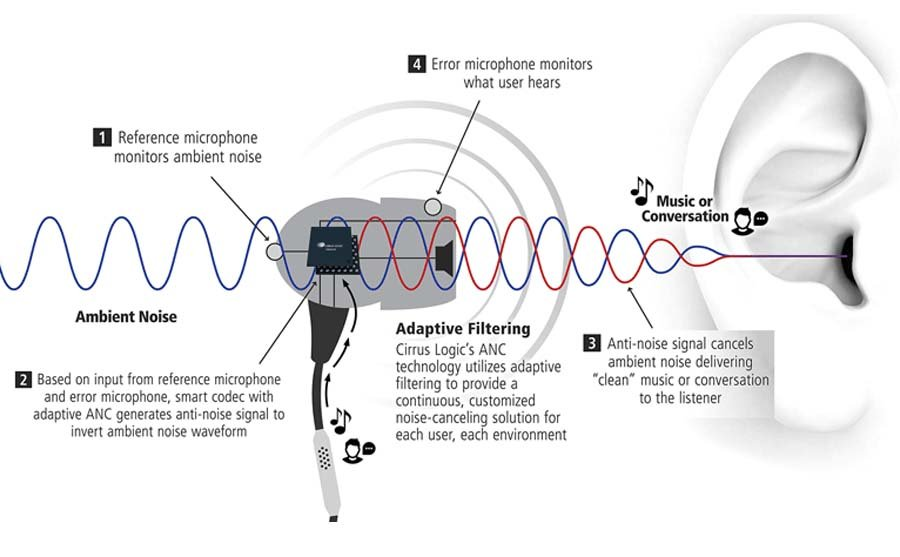 Active Noise Cancellation - Working Principle