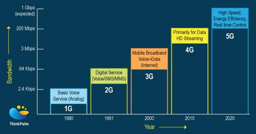 Evolution of wireless cellular network technology
