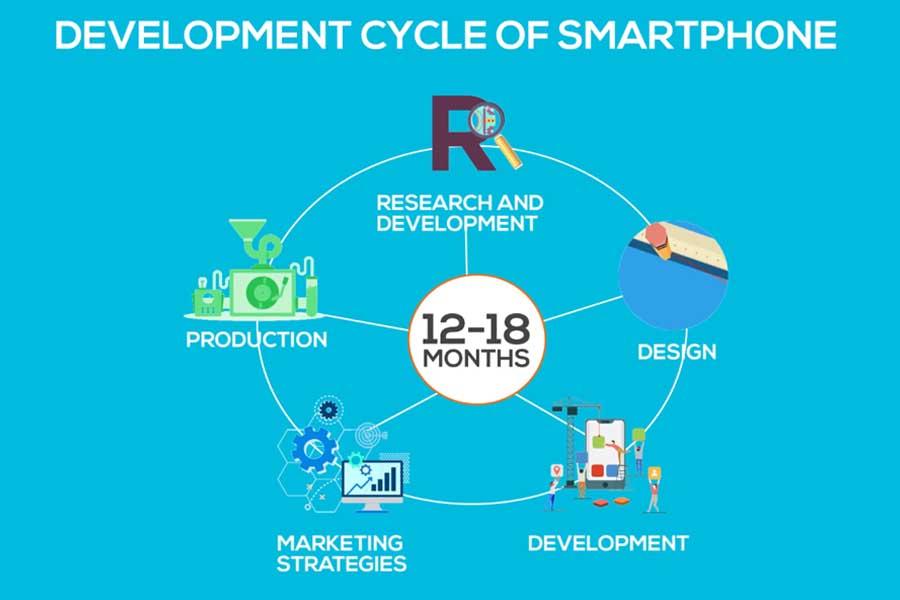 Smartphone Development Cycle