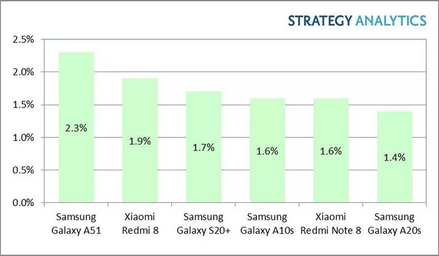 Strategy Analytics - Top 6 best-selling Android smartphones in Q1 2020