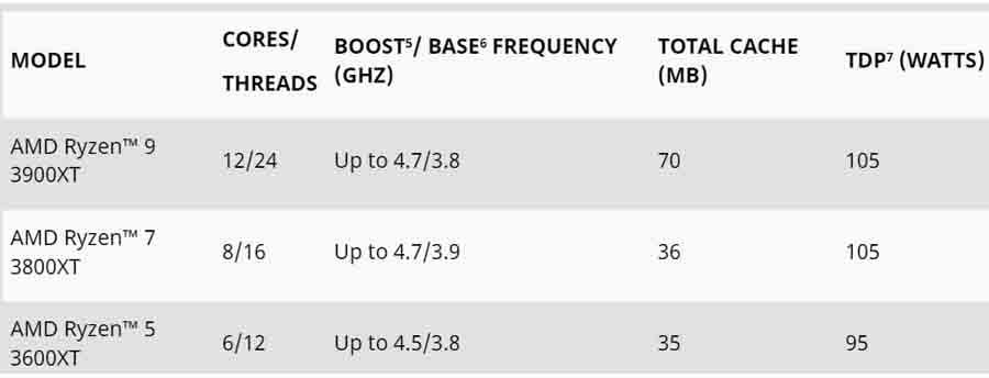 AMD Ryzen 3000 XT processors specs