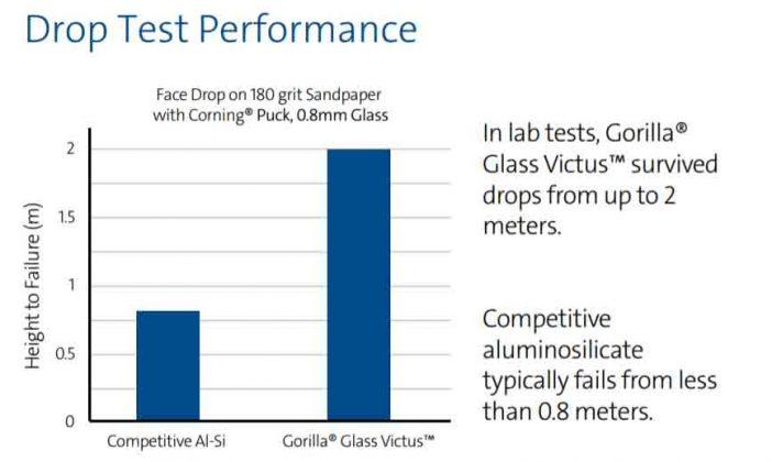 Corning Gorilla Glass Victus Drop Test Performance