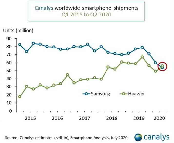 Huawei dethroned Samsung in Q2 smartphone sales
