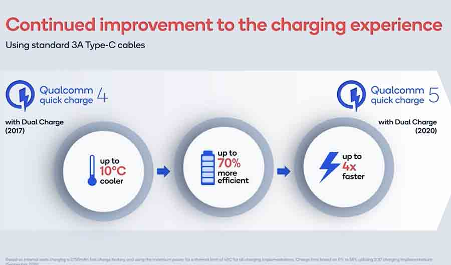 Quick Charge 5 vs 4+