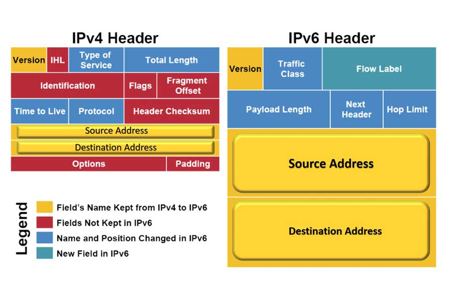 ipv4 vs ipv6 header