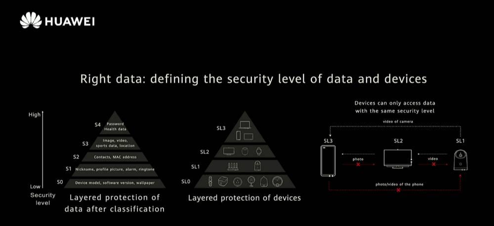 HarmonyOS 2.0 - Data Security Layers