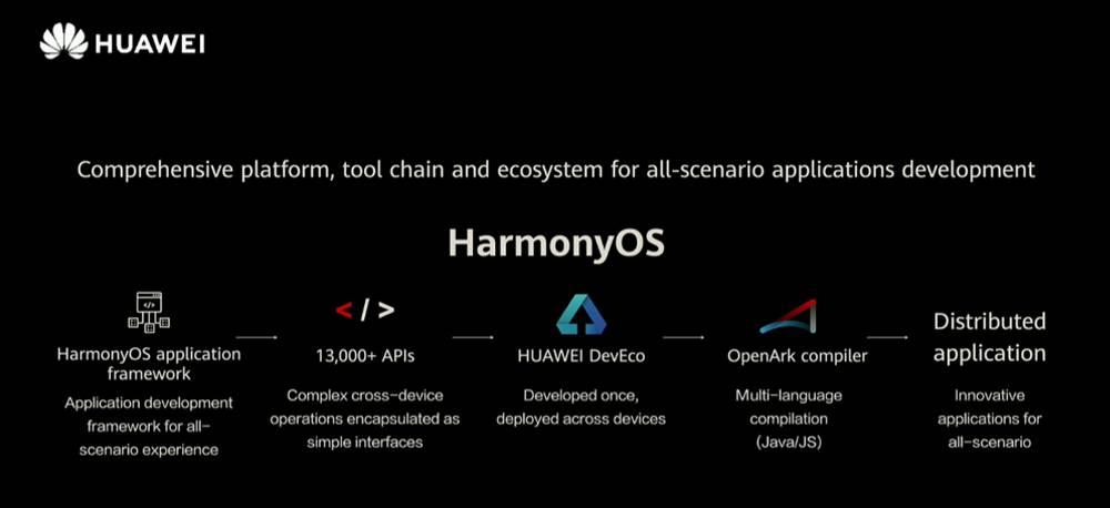 Huawei Developer Conference 2020 - HarmonyOS 2.0 - Development Tools