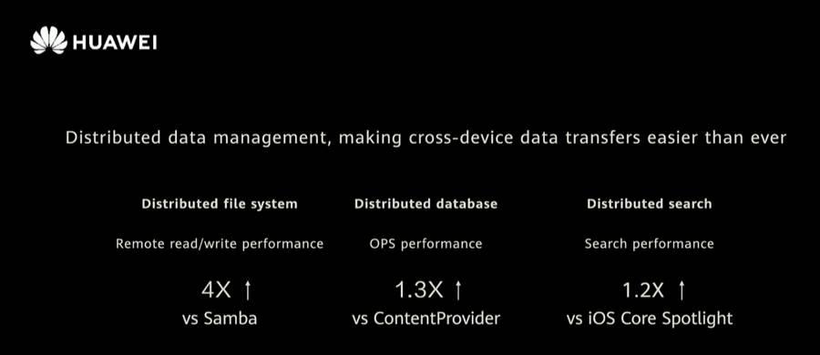 HarmonyOS 2.0 - Distributed Data Management