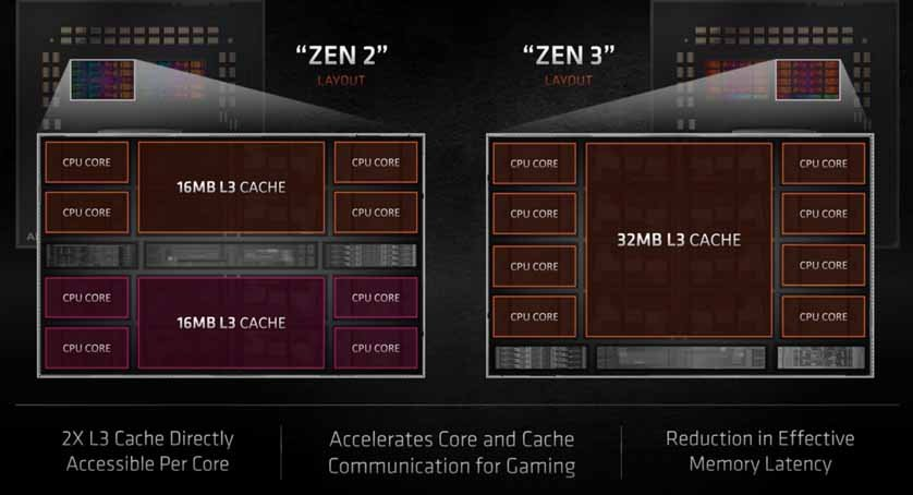 AMD Zen 3 vs Zen 2 chiplet design