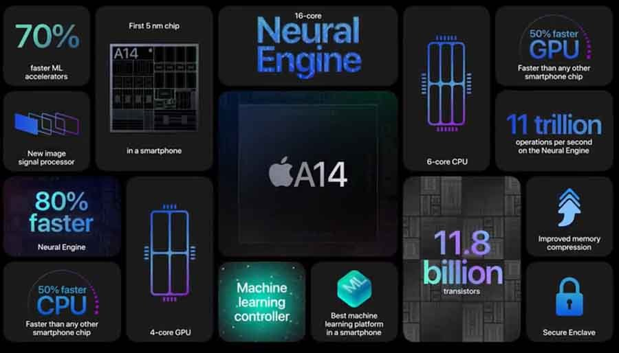 Apple A14 Bionic Chipset Highlights