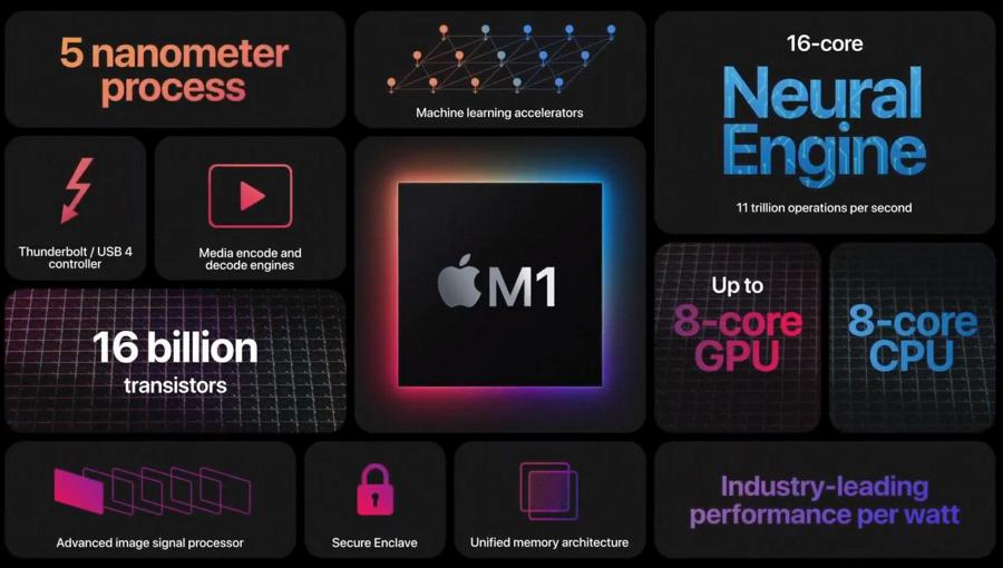 Apple Silicon M1 (based on Arm architecture) - Features